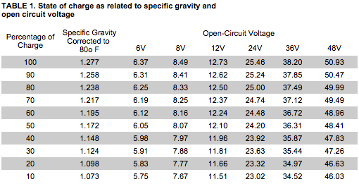 rv-battery-open-circuit-voltage